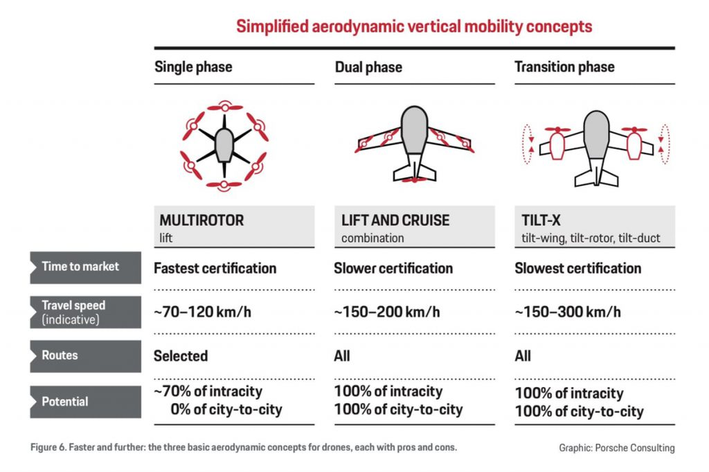 passenger drones, concepts, differences, comparison, Porsche Consulting,