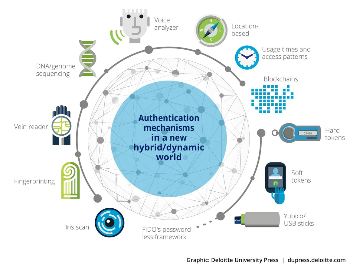 Cybersecurity, authentication, passwords, graphic, Deloitte
