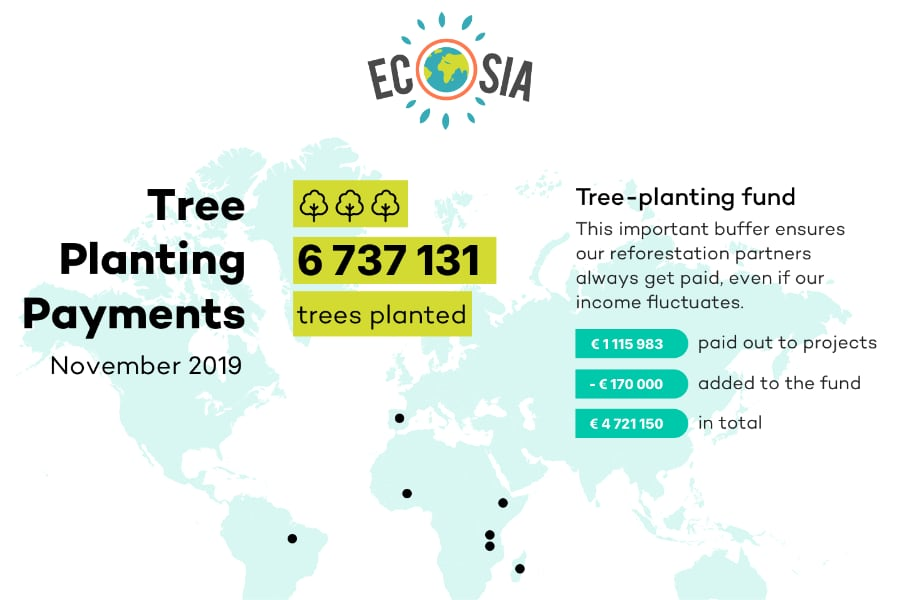 Ecosia-trees-planted-November-2019