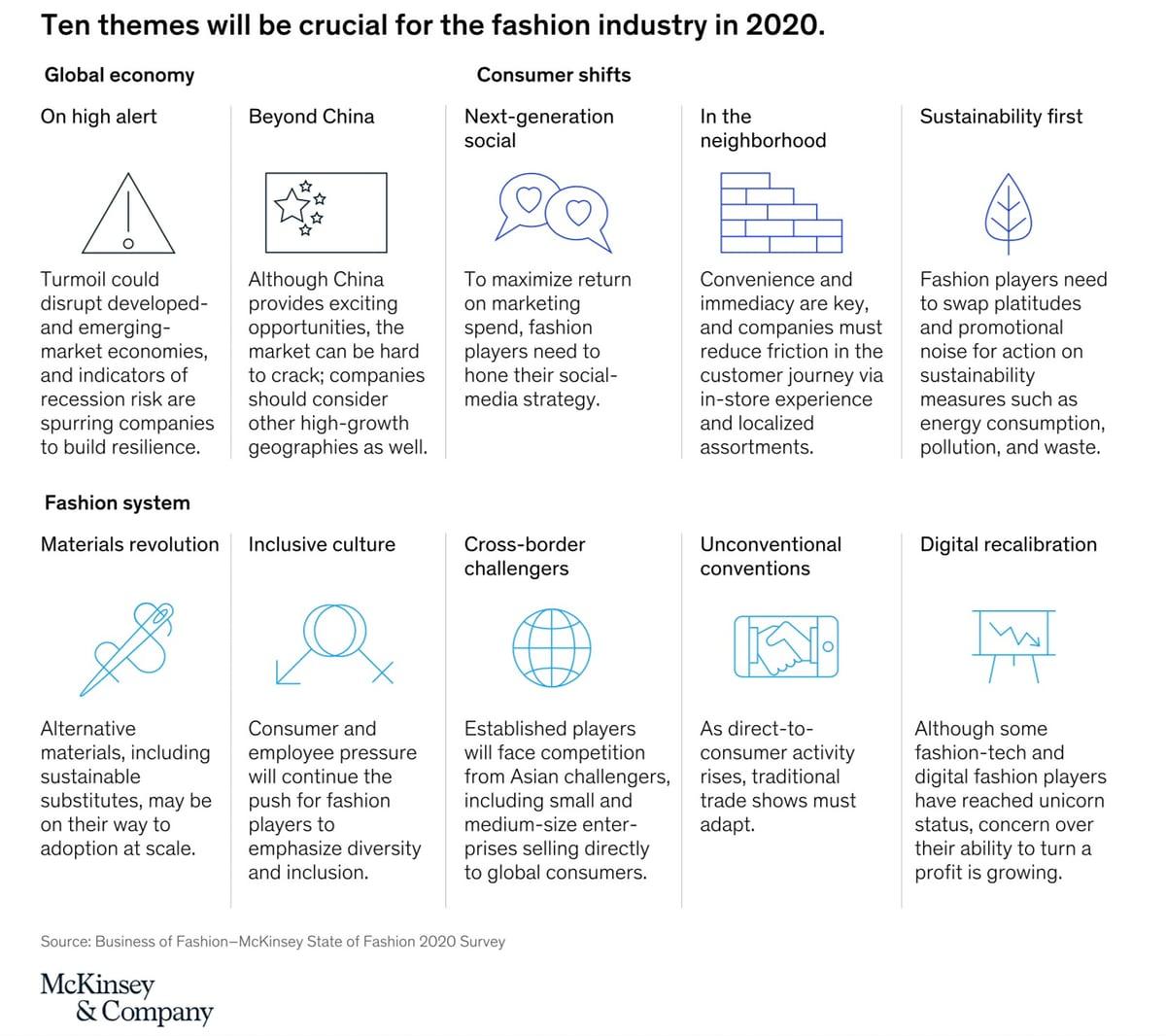 McKinsey Fashion Trends 2020