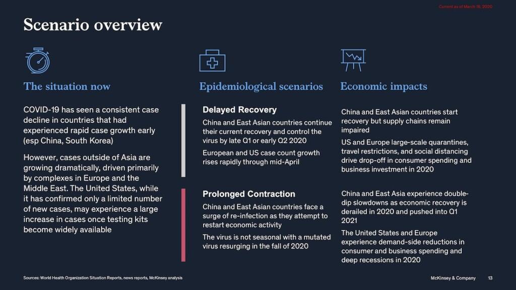 McKinsey, coronavirus, business risk analysis