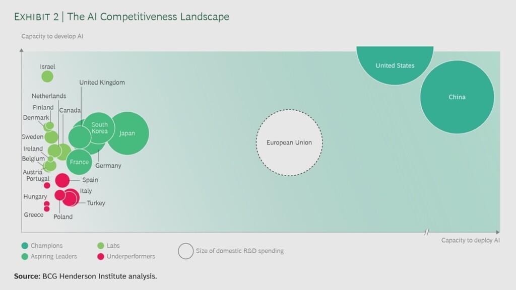 AI, competition, analysis, graphic, EU, China USA