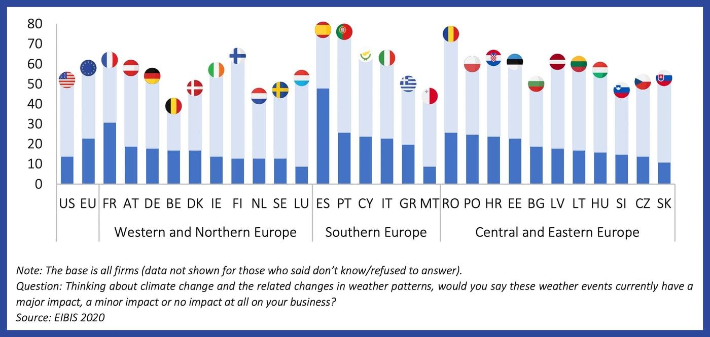 EIB, climate change, survey, Europe, climate impact, companies