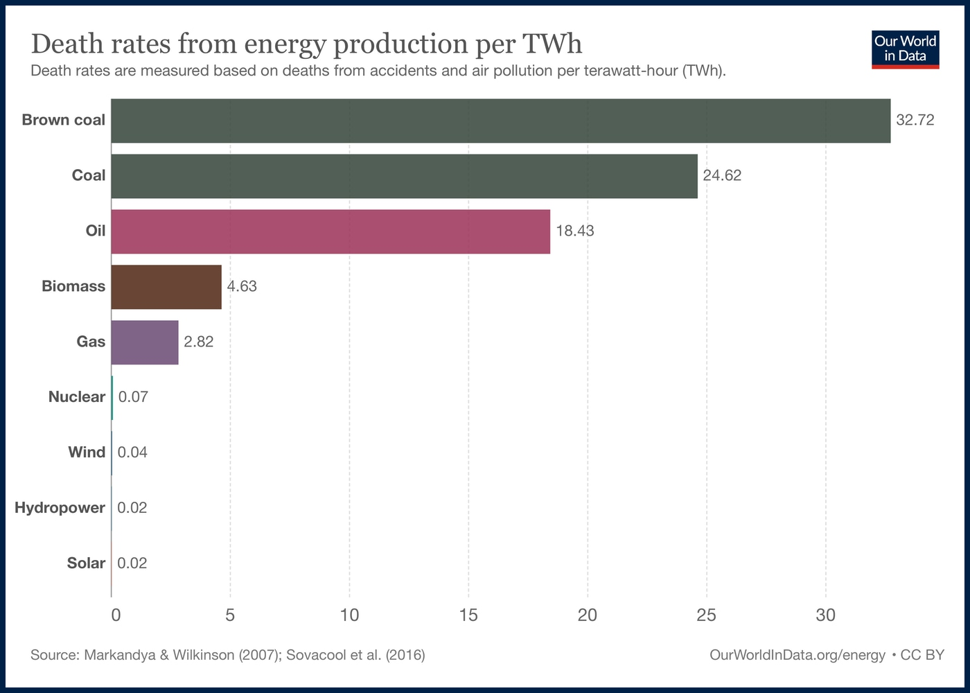 energy sources, safety, stats, statistics, Our World In Data