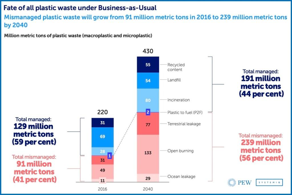 Plastic Pollution, Pew Report, oceans, microplastics, sustainability
